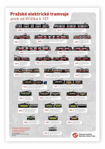 Plakát Pražské elektrické tramvaje